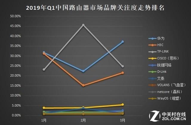 2019年Q1中国基础网络硬件市场研究报告