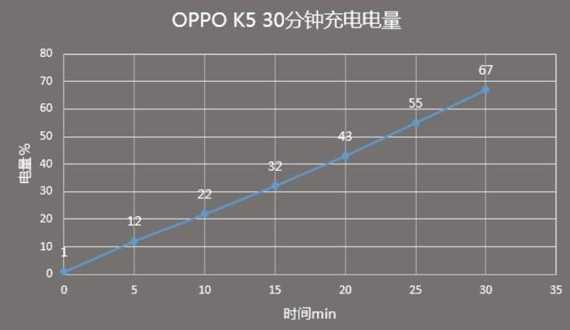 不只6400万四摄+VOOC4.0的千元机 OPPO K5评测(待审不发)