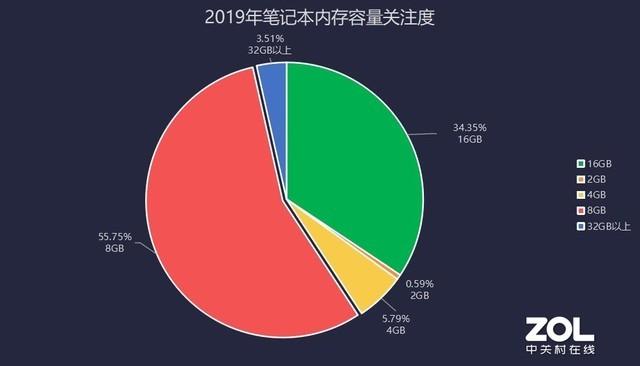 市场小幅复苏 谁家回血最快 2019年PC关注度报告