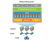VMware VirtualCenter Foundation 基础版