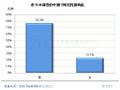 2010年中国IT消费者维权调查报告