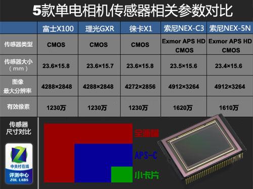 5款APS-C单电横评画质篇
