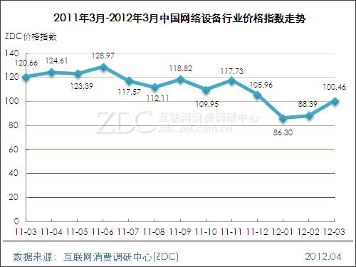 2012年3月中国网络设备行业价格指数走势
