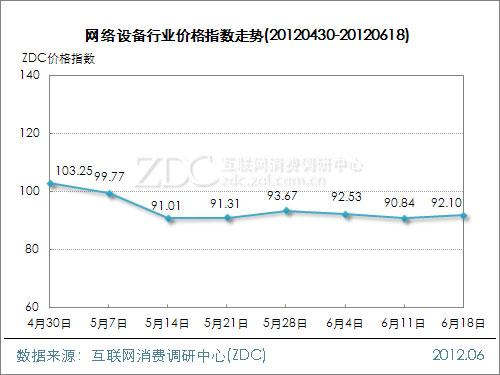 网络设备行业价格指数走势(2012.06.18)
