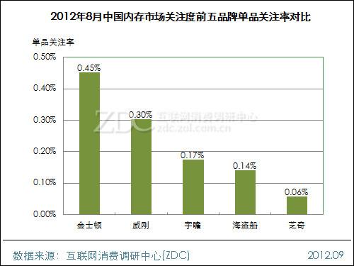 2012年8月中国内存市场分析报告