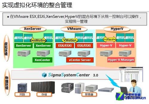 NEC面向私有云系统虚拟化